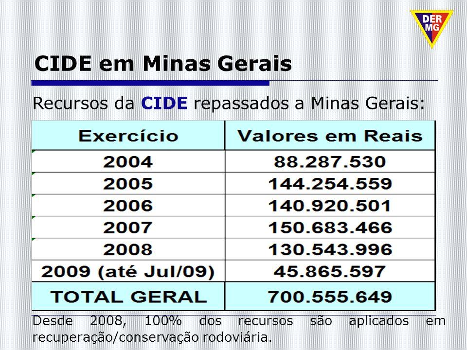 CIDE em Minas Gerais Recursos da CIDE repassados a Minas Gerais: