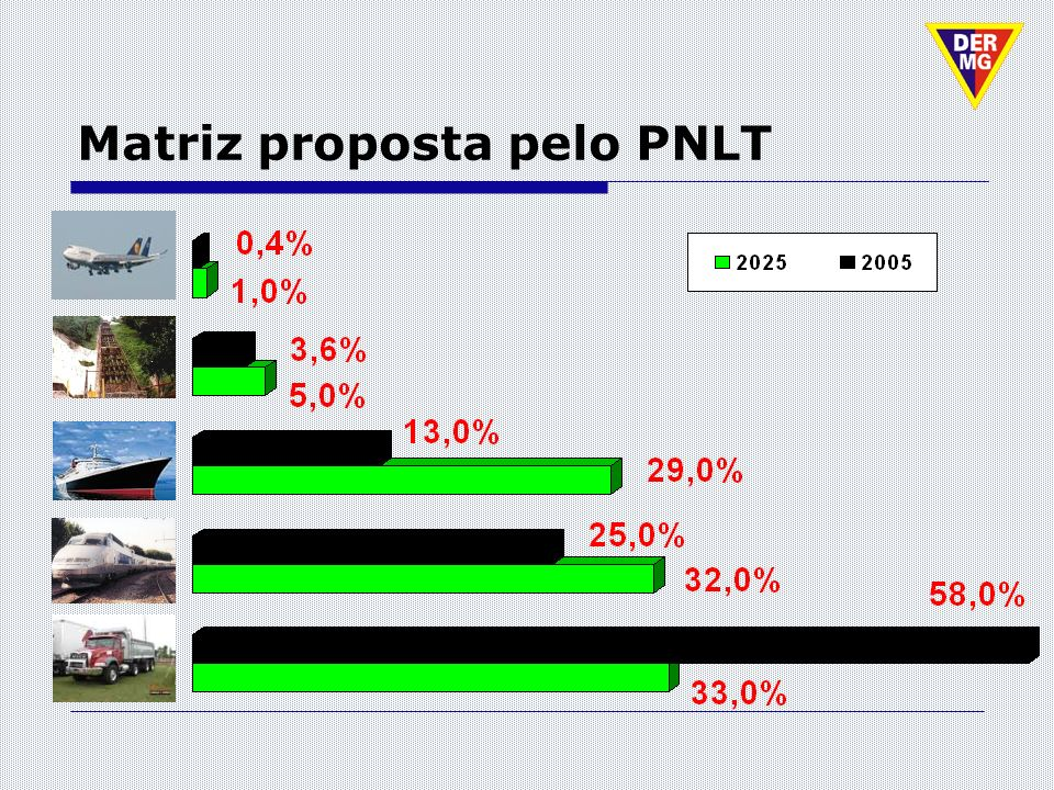 Matriz proposta pelo PNLT