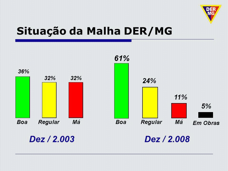 Situação da Malha DER/MG