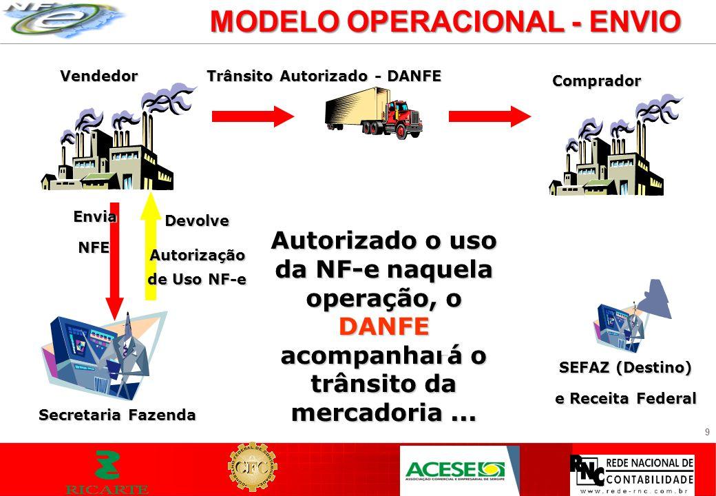 MODELO OPERACIONAL - ENVIO