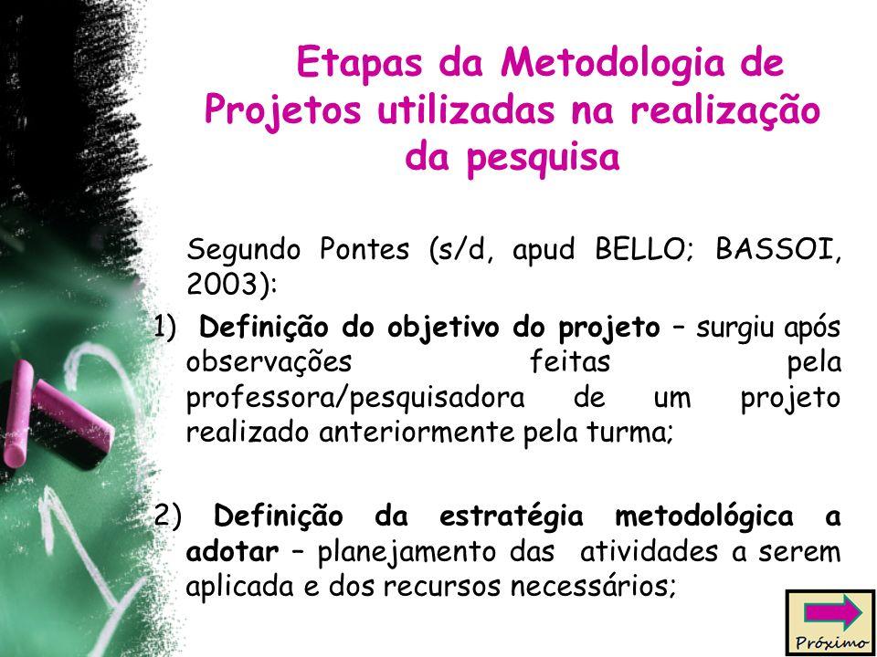 Etapas da Metodologia de Projetos utilizadas na realização da pesquisa