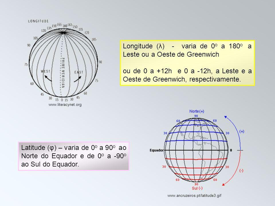 Longitude (λ) - varia de 0o a 180o a Leste ou a Oeste de Greenwich