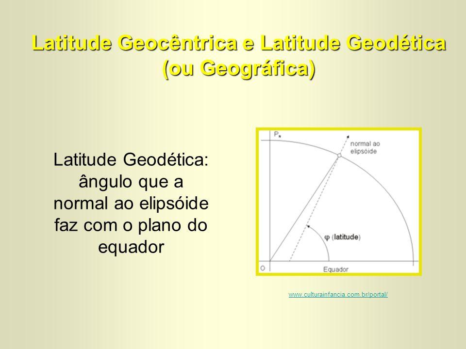 Latitude Geocêntrica e Latitude Geodética (ou Geográfica)