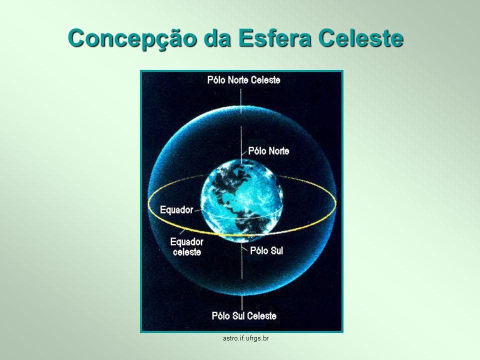 Concepção da Esfera Celeste