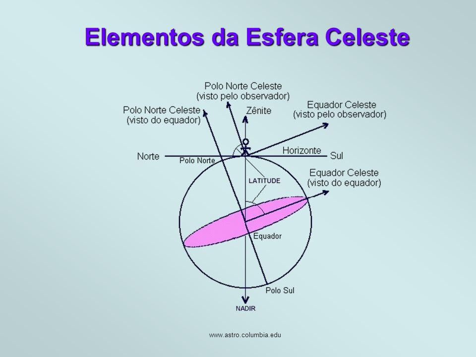 Elementos da Esfera Celeste
