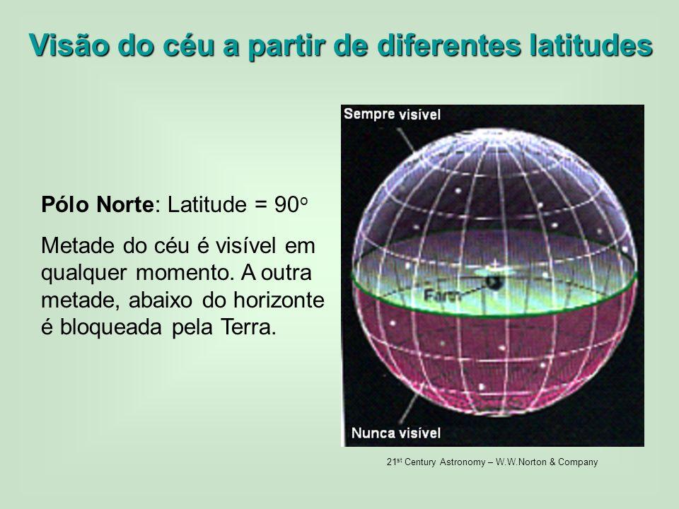 Visão do céu a partir de diferentes latitudes
