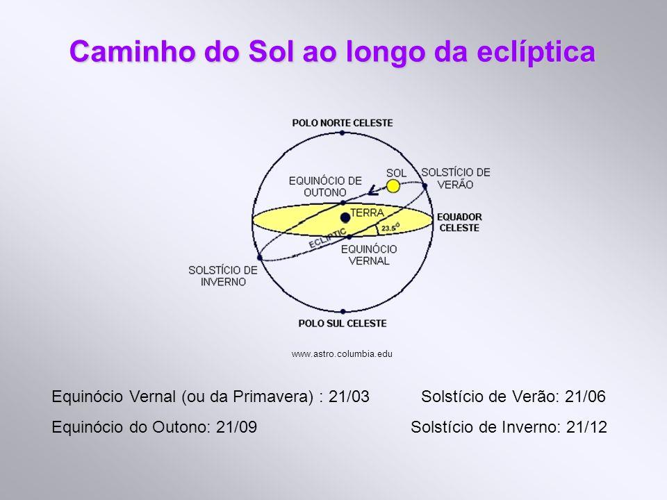 Caminho do Sol ao longo da eclíptica