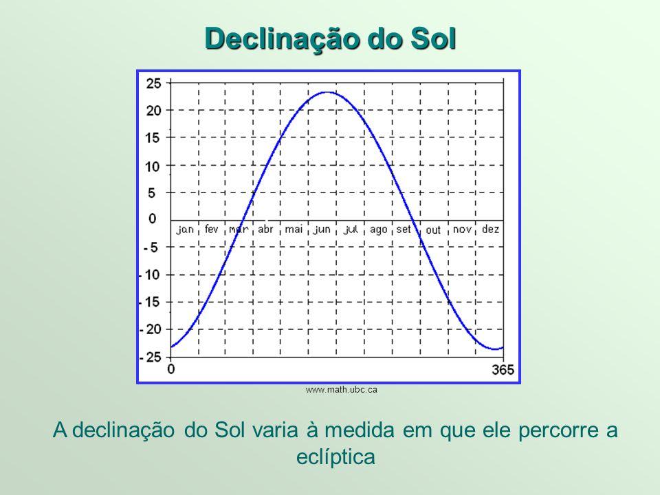 A declinação do Sol varia à medida em que ele percorre a eclíptica
