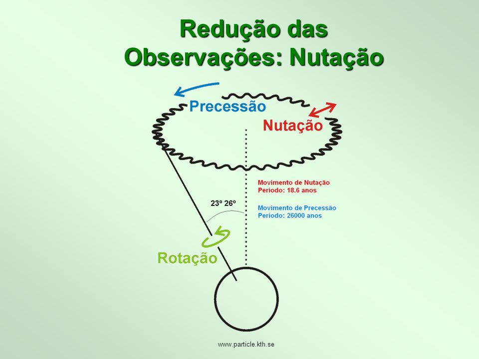 Redução das Observações: Nutação