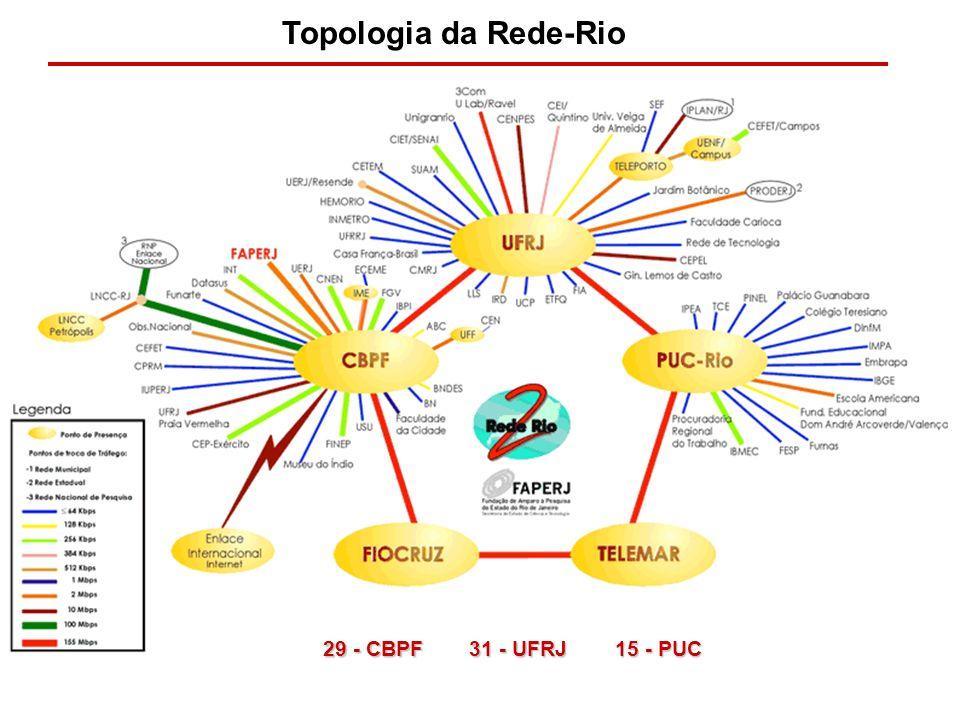 Topologia da Rede-Rio 29 - CBPF 31 - UFRJ 15 - PUC