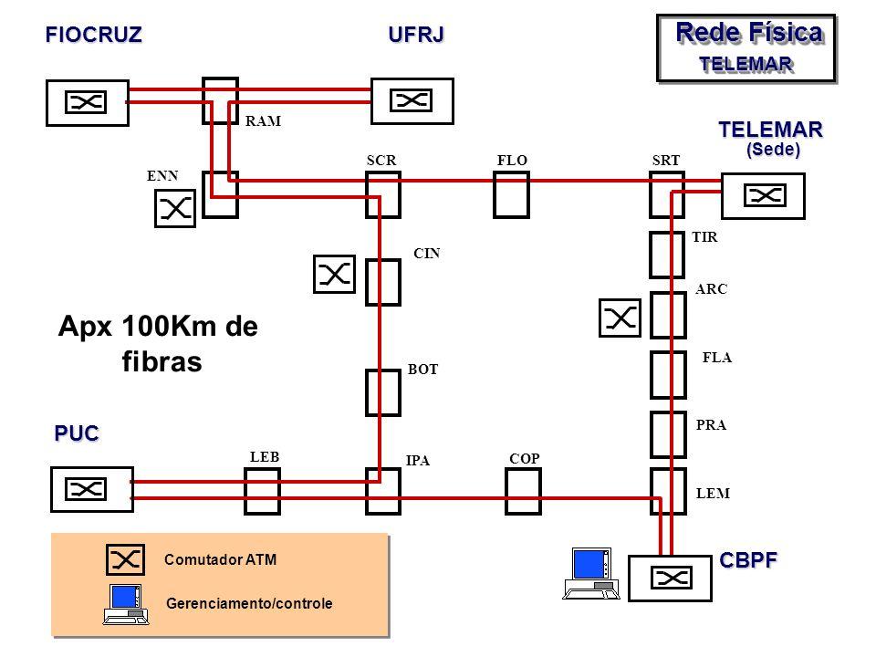Apx 100Km de fibras Rede Física FIOCRUZ UFRJ TELEMAR (Sede) PUC CBPF