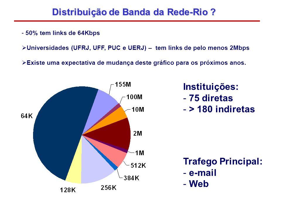 Distribuição de Banda da Rede-Rio