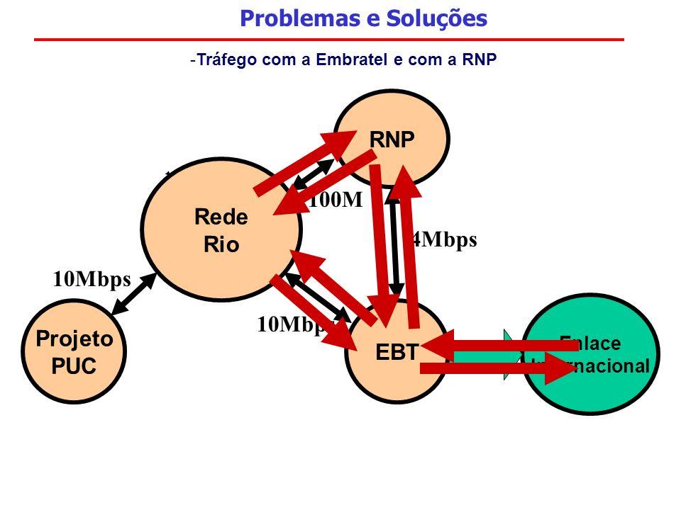 RNP Rede Rio Projeto PUC EBT