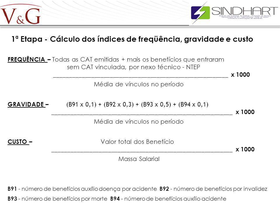 1ª Etapa - Cálculo dos índices de freqüência, gravidade e custo