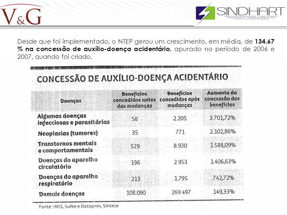 Desde que foi implementado, o NTEP gerou um crescimento, em média, de 134,67 % na concessão de auxílio-doença acidentário, apurado no período de 2006 e 2007, quando foi criado.