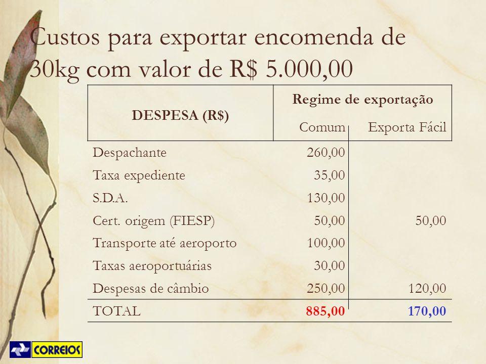 Custos para exportar encomenda de 30kg com valor de R$ 5.000,00