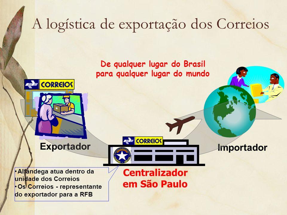 A logística de exportação dos Correios