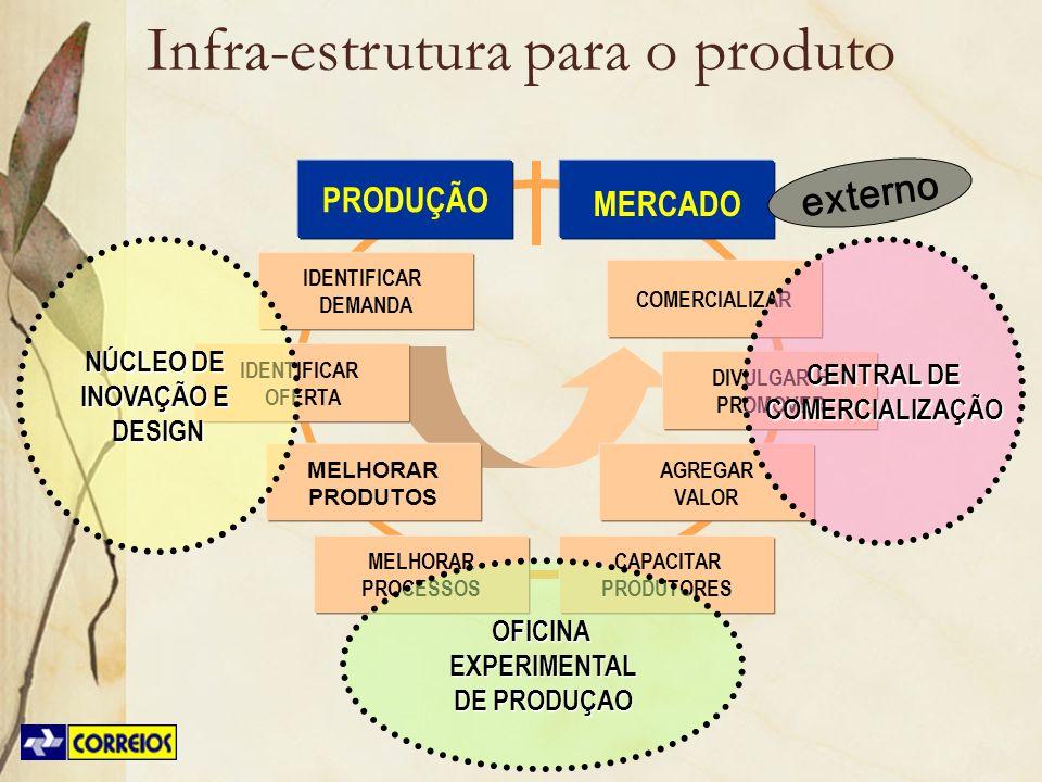 Infra-estrutura para o produto