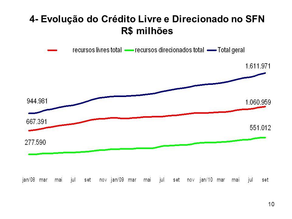 4- Evolução do Crédito Livre e Direcionado no SFN R$ milhões