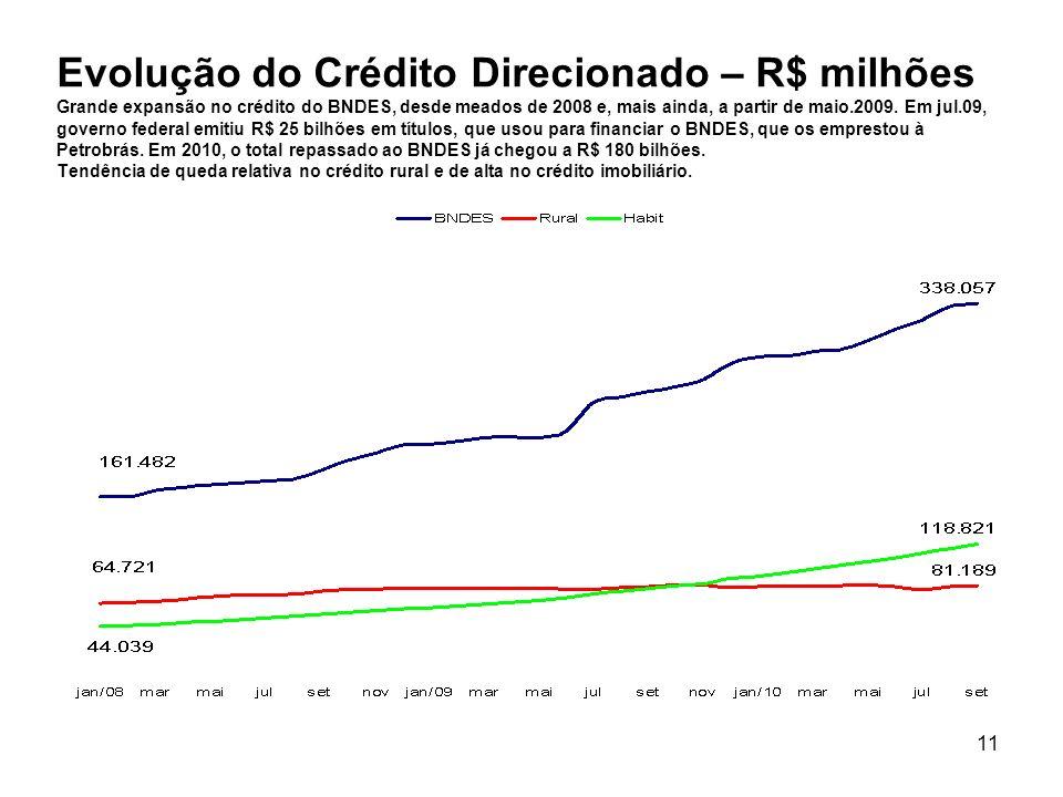 Evolução do Crédito Direcionado – R$ milhões Grande expansão no crédito do BNDES, desde meados de 2008 e, mais ainda, a partir de maio.2009.