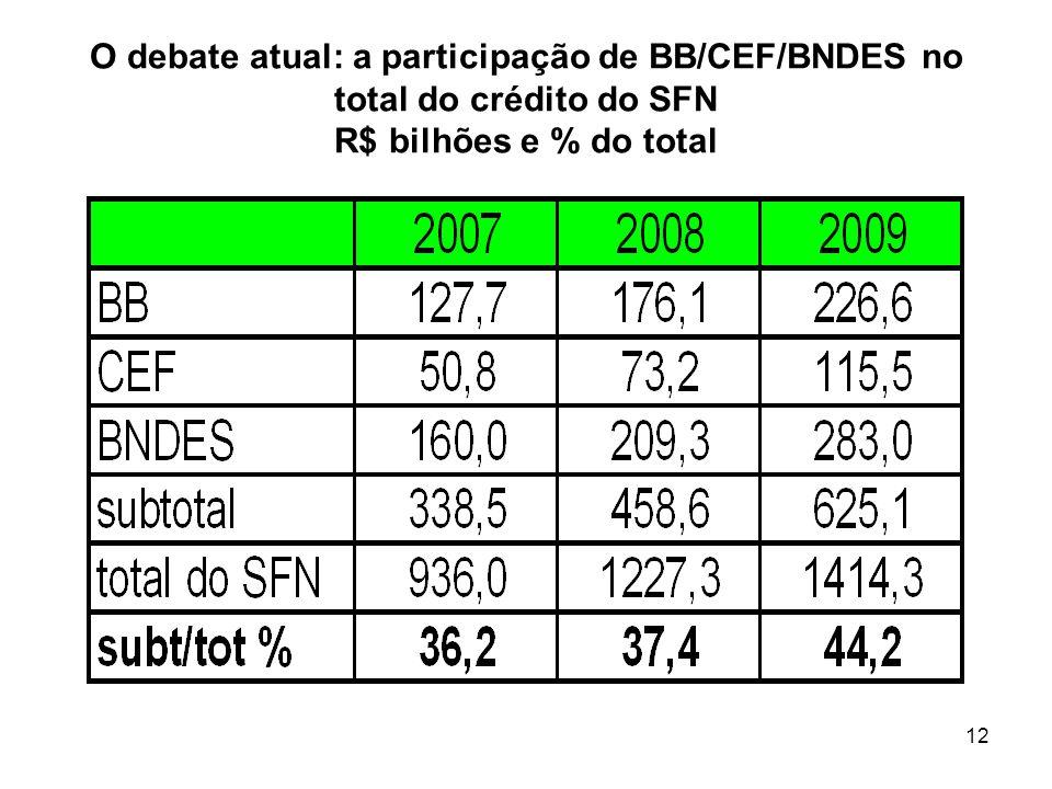 O debate atual: a participação de BB/CEF/BNDES no total do crédito do SFN R$ bilhões e % do total