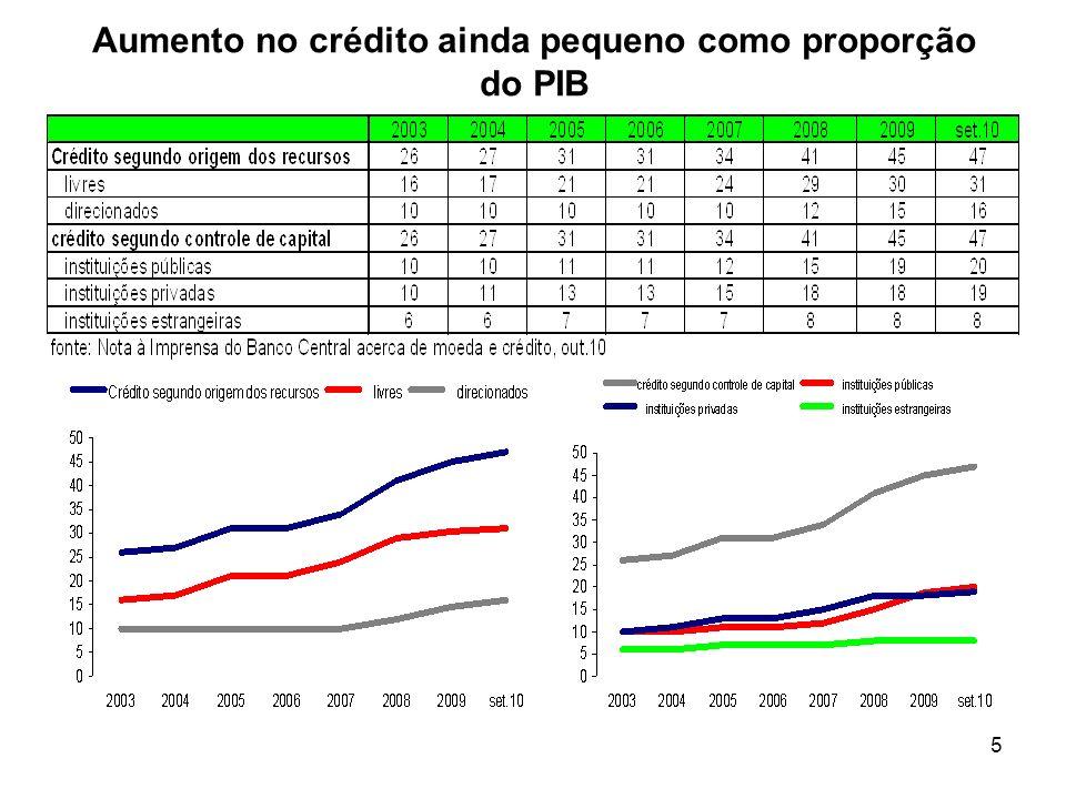 Aumento no crédito ainda pequeno como proporção do PIB