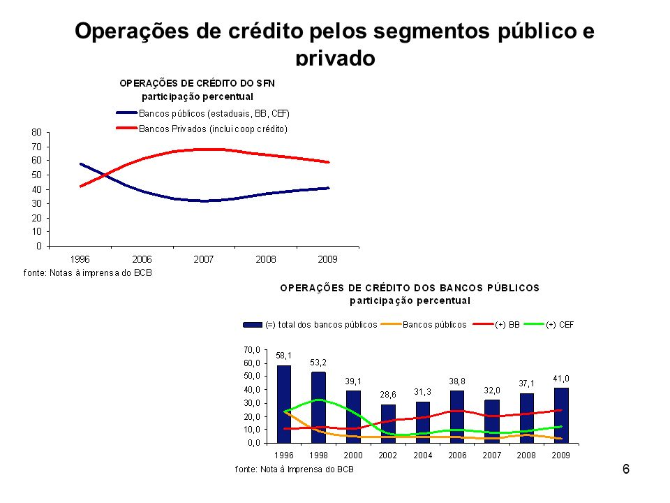 Operações de crédito pelos segmentos público e privado