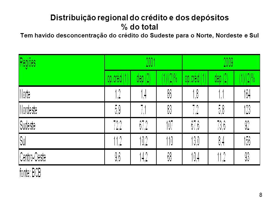 Distribuição regional do crédito e dos depósitos % do total Tem havido desconcentração do crédito do Sudeste para o Norte, Nordeste e Sul