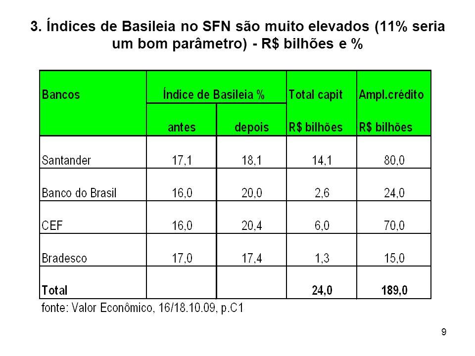 3. Índices de Basileia no SFN são muito elevados (11% seria um bom parâmetro) - R$ bilhões e %