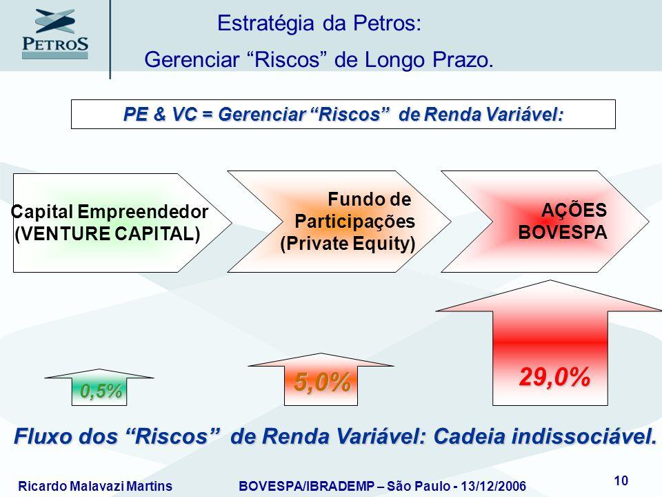 PE & VC = Gerenciar Riscos de Renda Variável: