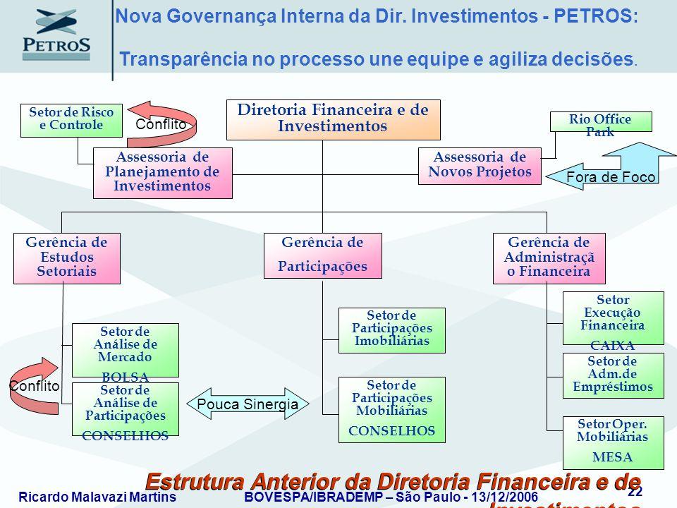 Estrutura Anterior da Diretoria Financeira e de Investimentos