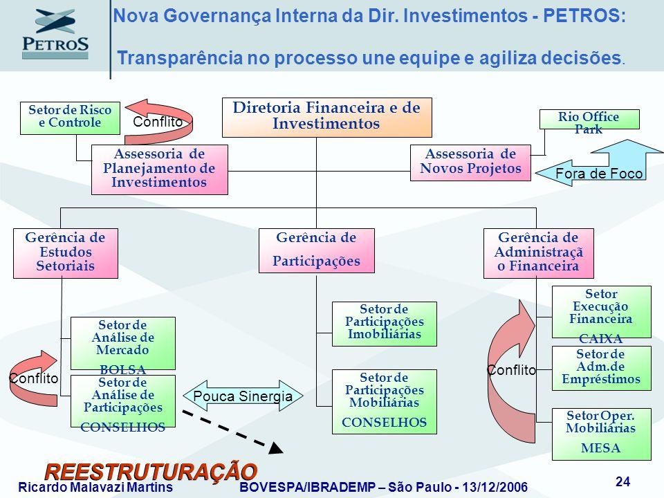 REESTRUTURAÇÃO Nova Governança Interna da Dir. Investimentos - PETROS: