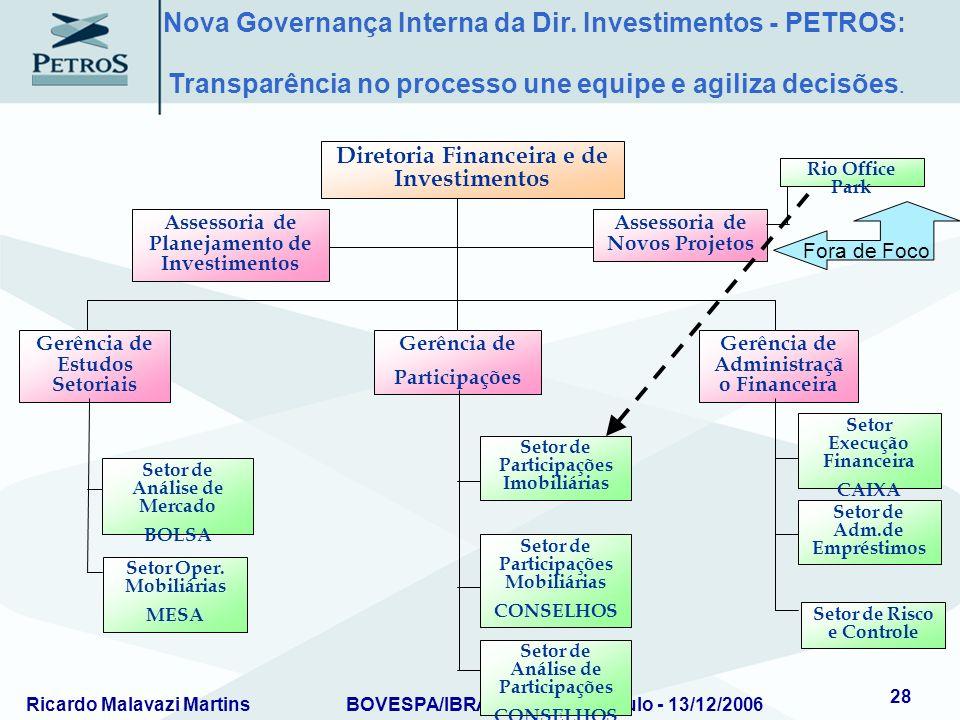 Nova Governança Interna da Dir. Investimentos - PETROS: