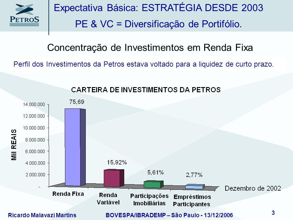 Expectativa Básica: ESTRATÉGIA DESDE 2003
