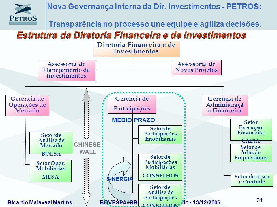 Estrutura da Diretoria Financeira e de Investimentos