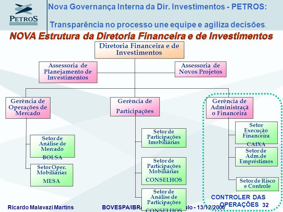 NOVA Estrutura da Diretoria Financeira e de Investimentos