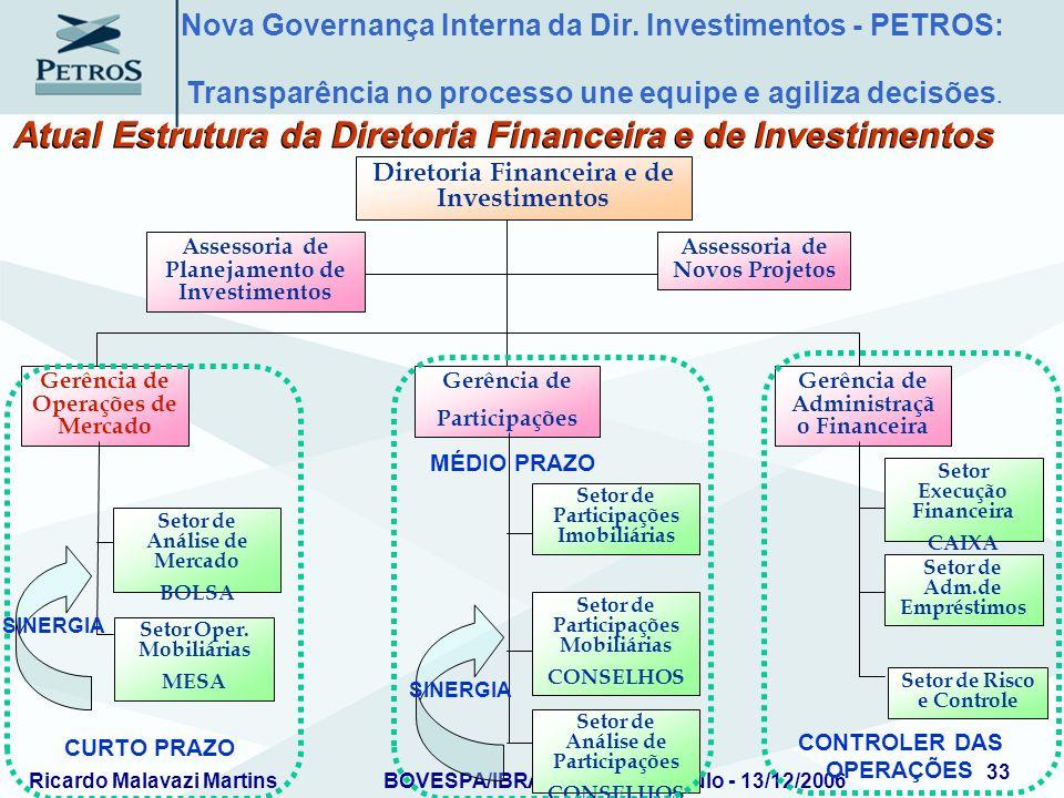 Atual Estrutura da Diretoria Financeira e de Investimentos