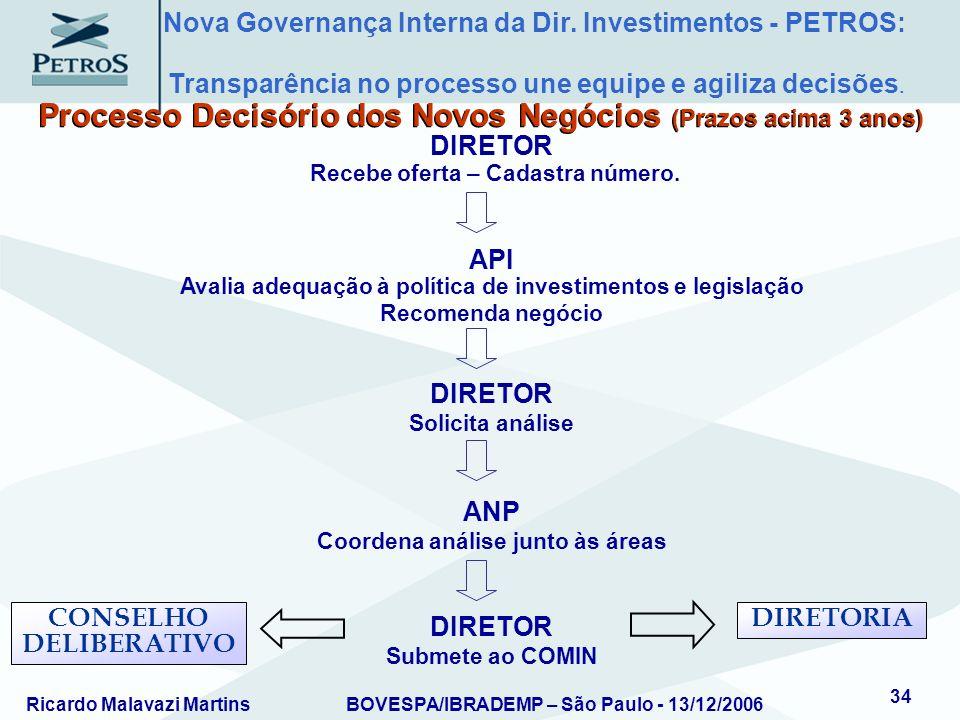 Processo Decisório dos Novos Negócios (Prazos acima 3 anos)