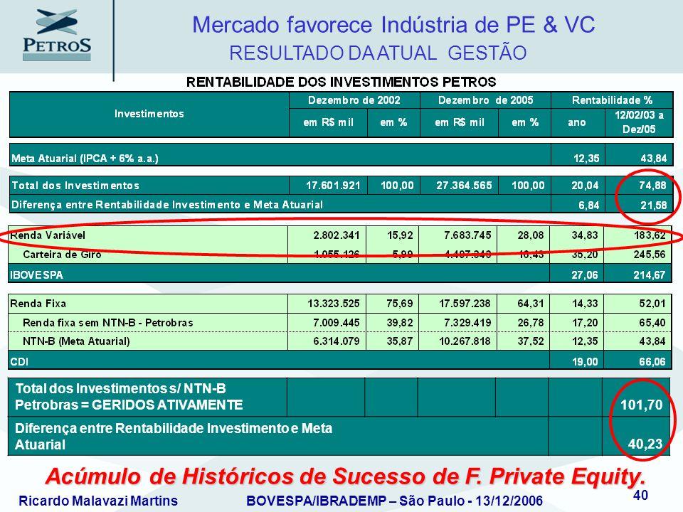 Acúmulo de Históricos de Sucesso de F. Private Equity.