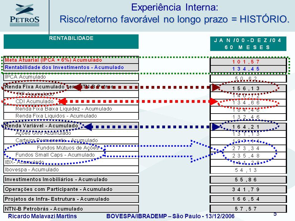 Experiência Interna: Risco/retorno favorável no longo prazo = HISTÓRIO.