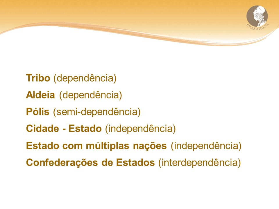 Tribo (dependência) Aldeia (dependência) Pólis (semi-dependência) Cidade - Estado (independência)