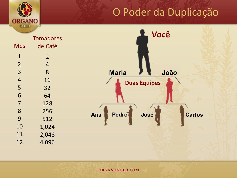 O Poder da Duplicação Maria João Você Ana Pedro José Carlos