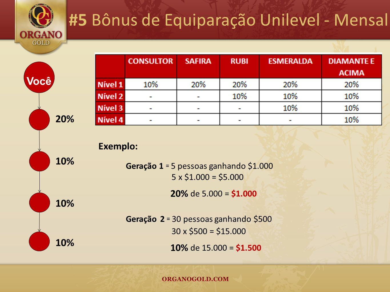 #5 Bônus de Equiparação Unilevel - Mensal