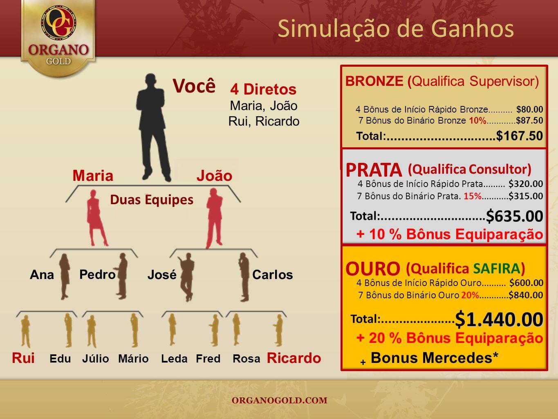 4 Diretos Maria, João Rui, Ricardo