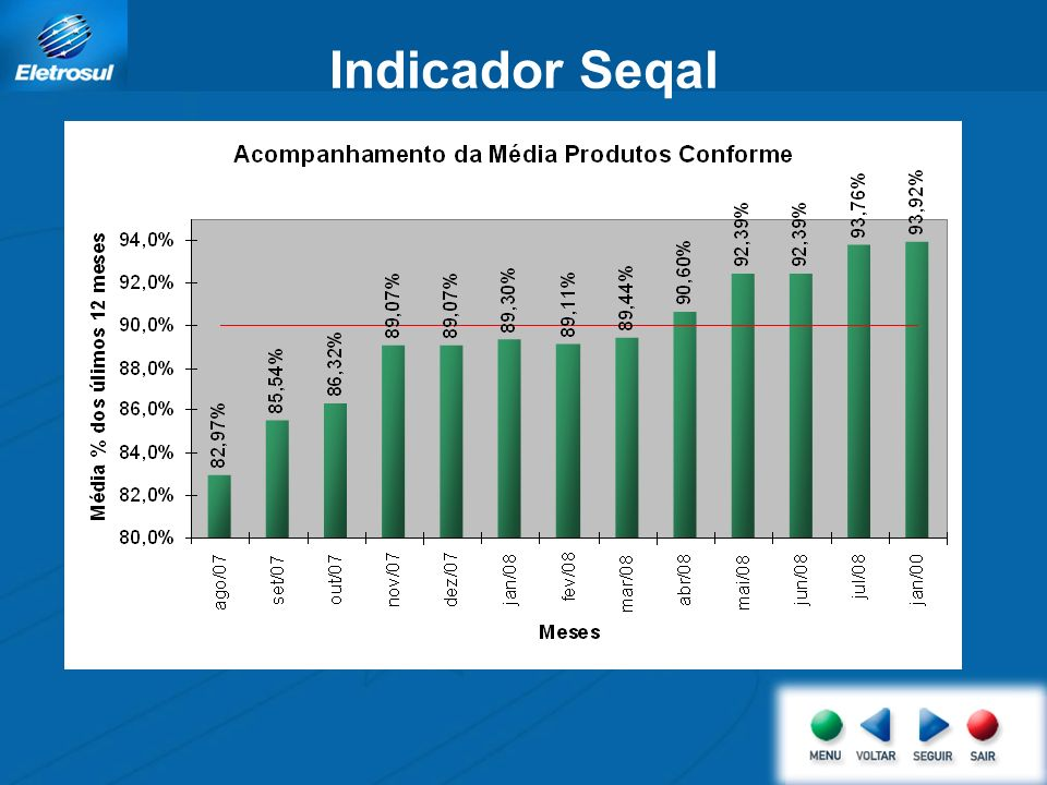 Indicador Seqal