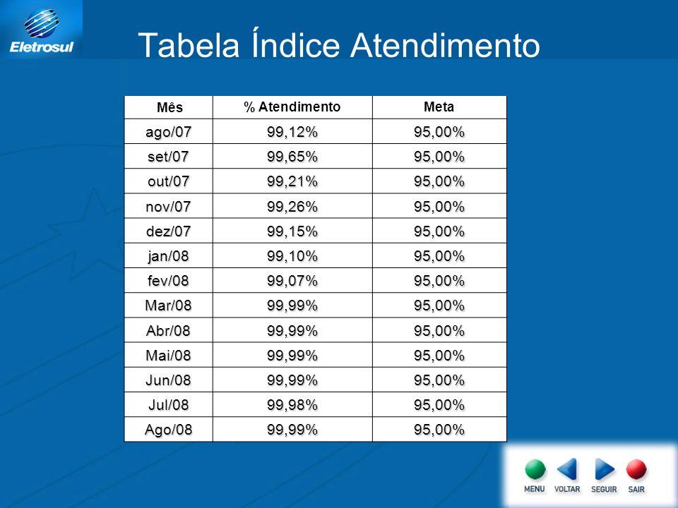 Tabela Índice Atendimento