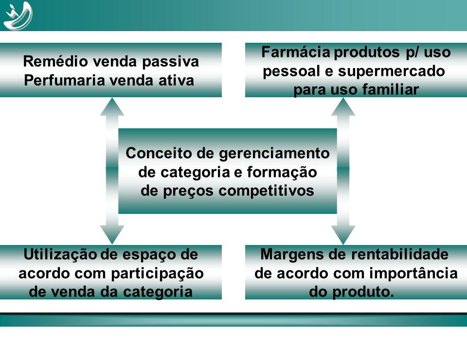 Perfumaria venda ativa Farmácia produtos p/ uso pessoal e supermercado