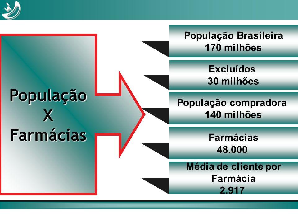 População X Farmácias População Brasileira 170 milhões Excluídos