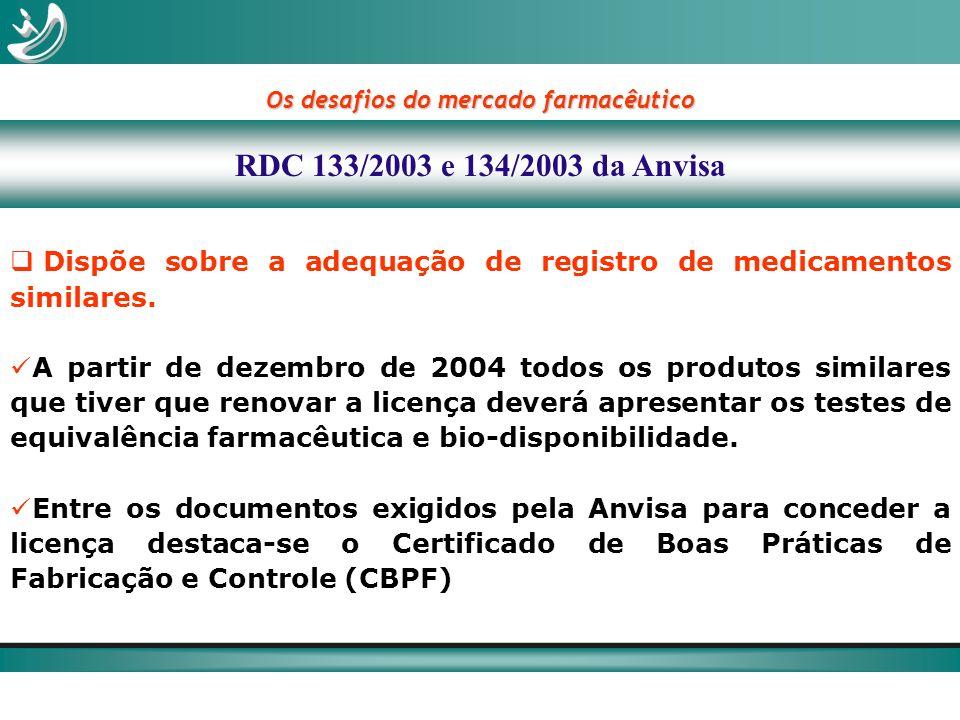 Os desafios do mercado farmacêutico