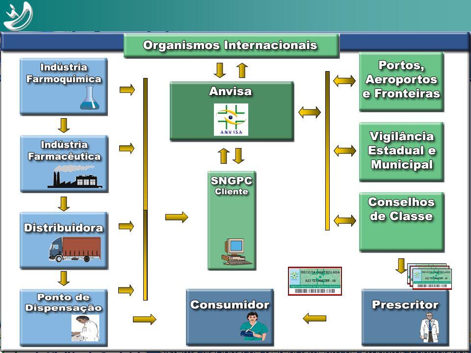 Novo Fluxo de Controle Projeto Gerência de Projeto pela Informática